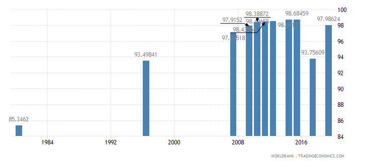 south africa literacy rate youth male percent of males ages 15 24 wb data