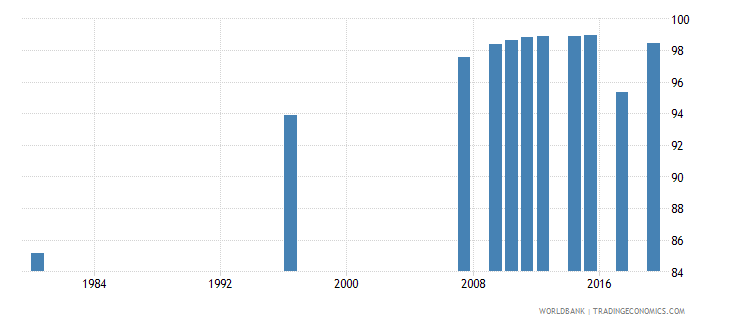 south africa literacy rate youth total percent of people ages 15 24 wb data