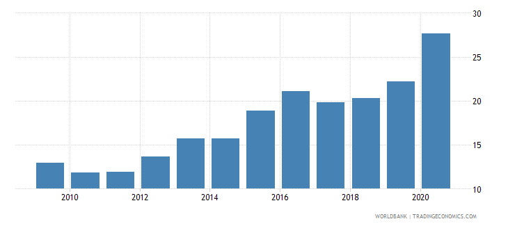 south africa loans from nonresident banks amounts outstanding to gdp percent wb data