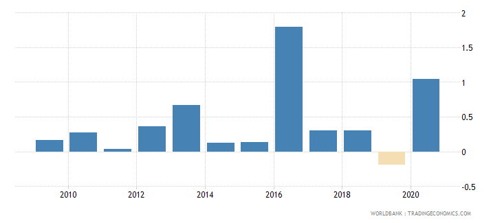 south africa loans from nonresident banks net to gdp percent wb data