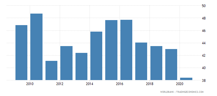 south africa manufactures exports percent of merchandise exports wb data