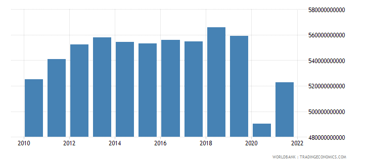 south africa manufacturing value added constant lcu wb data