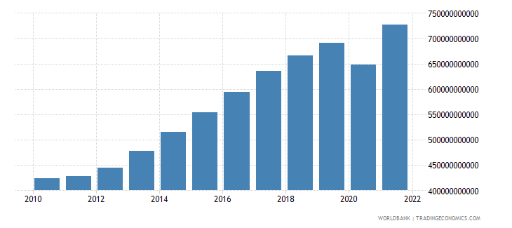 south africa manufacturing value added current lcu wb data