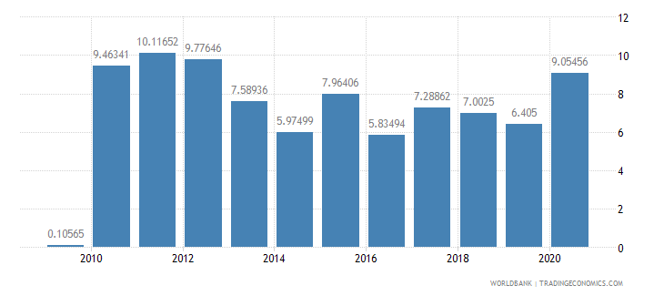 south africa merchandise exports by the reporting economy residual percent of total merchandise exports wb data