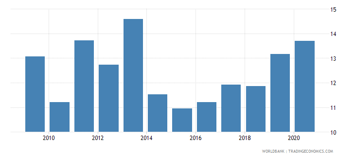 south africa merchandise exports to developing economies in east asia  pacific percent of total merchandise exports wb data