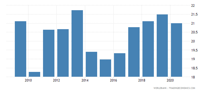 south africa merchandise exports to developing economies outside region percent of total merchandise exports wb data