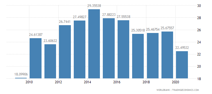 south africa merchandise exports to developing economies within region percent of total merchandise exports wb data