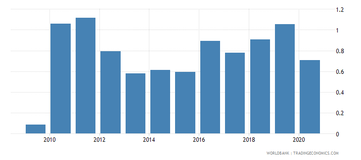 south africa merchandise imports by the reporting economy residual percent of total merchandise imports wb data