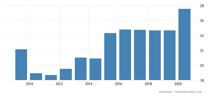 south africa merchandise imports from developing economies in east asia  pacific percent of total merchandise imports wb data