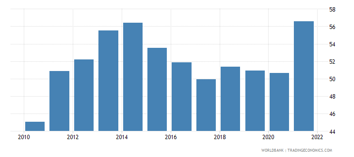 south africa merchandise trade percent of gdp wb data