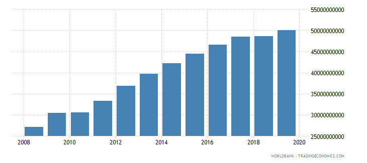 south africa military expenditure current lcu wb data