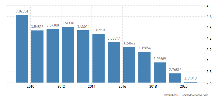 south africa military expenditure percent of central government expenditure wb data