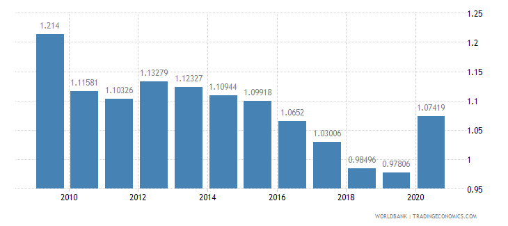 south africa military expenditure percent of gdp wb data