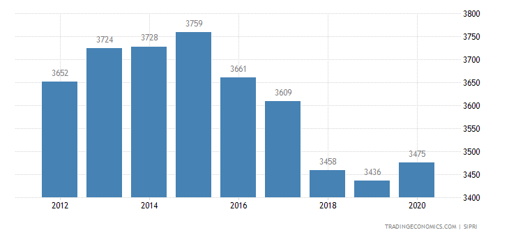 South Africa Military Expenditure