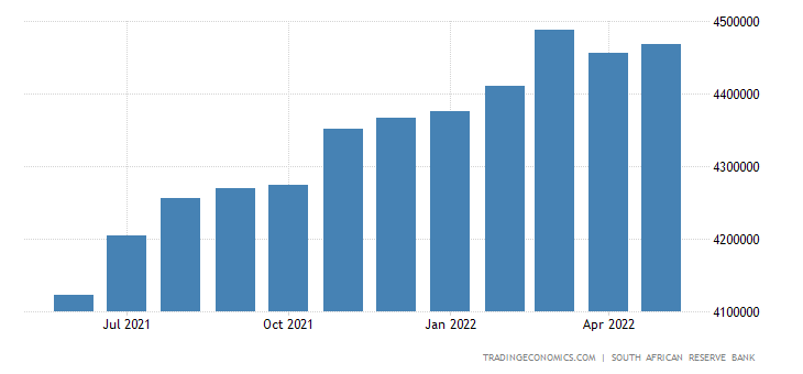 South Africa Money Supply M3