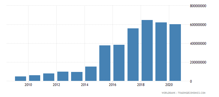 south africa multilateral debt service tds us dollar wb data