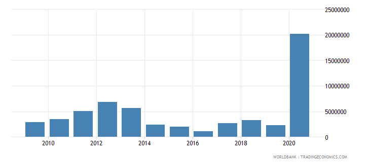 south africa net bilateral aid flows from dac donors australia us dollar wb data