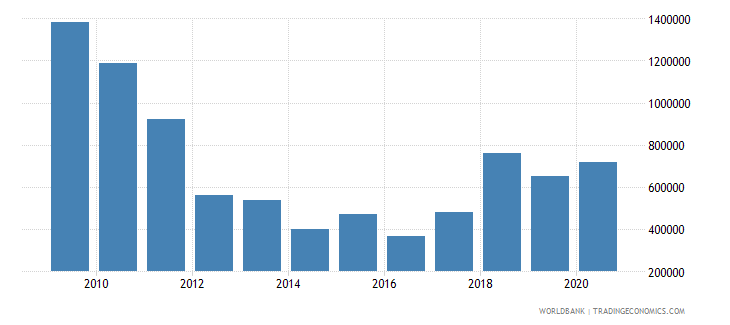 south africa net bilateral aid flows from dac donors austria us dollar wb data