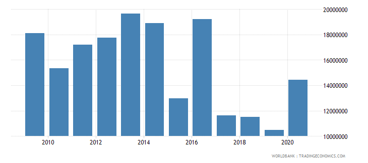 south africa net bilateral aid flows from dac donors belgium us dollar wb data
