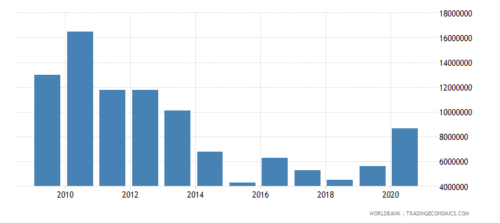 south africa net bilateral aid flows from dac donors canada us dollar wb data