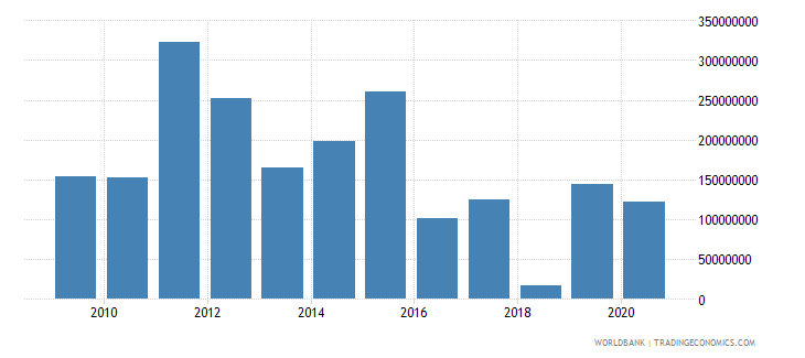 south africa net bilateral aid flows from dac donors european commission us dollar wb data