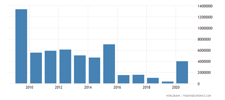 south africa net bilateral aid flows from dac donors finland us dollar wb data