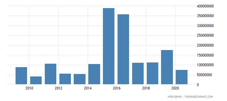 south africa net bilateral aid flows from dac donors germany us dollar wb data