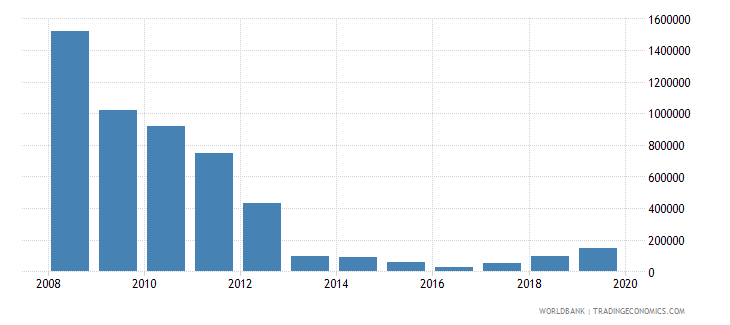 south africa net bilateral aid flows from dac donors greece us dollar wb data