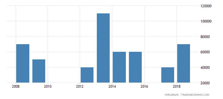 south africa net bilateral aid flows from dac donors iceland current us$ wb data