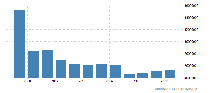 south africa net bilateral aid flows from dac donors ireland us dollar wb data