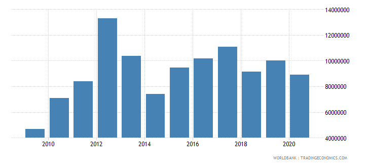 south africa net bilateral aid flows from dac donors japan us dollar wb data