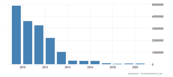 south africa net bilateral aid flows from dac donors netherlands us dollar wb data
