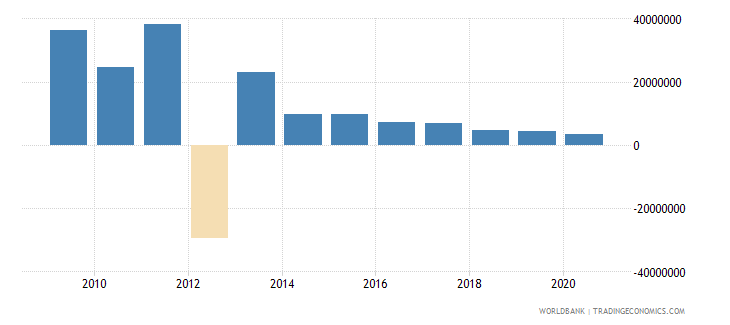 south africa net bilateral aid flows from dac donors norway us dollar wb data