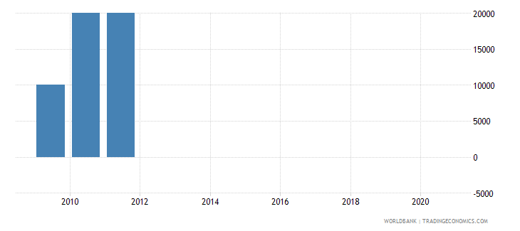 south africa net bilateral aid flows from dac donors slovenia current us$ wb data