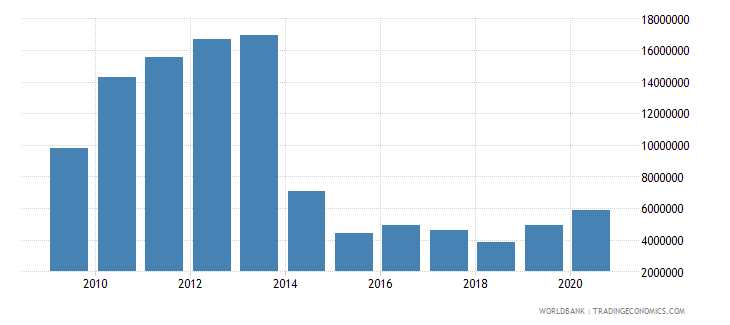 south africa net bilateral aid flows from dac donors sweden us dollar wb data