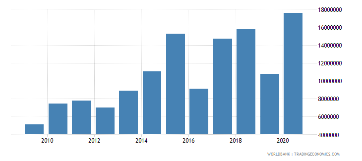 south africa net bilateral aid flows from dac donors switzerland us dollar wb data