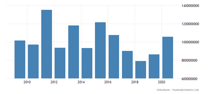 south africa net bilateral aid flows from dac donors total us dollar wb data