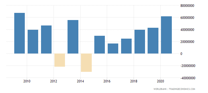 south africa net bilateral aid flows from dac donors united kingdom us dollar wb data
