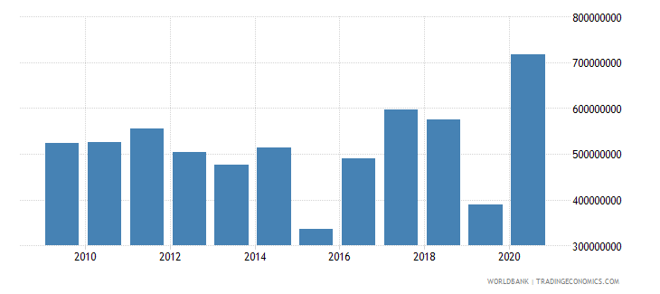 south africa net bilateral aid flows from dac donors united states us dollar wb data