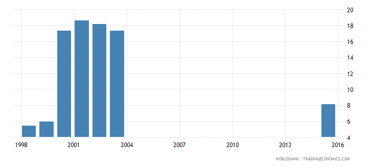 south africa net enrolment rate pre primary female percent wb data
