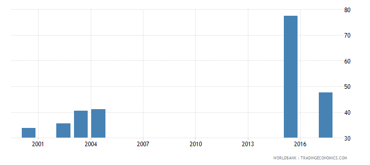 south africa net enrolment rate upper secondary male percent wb data