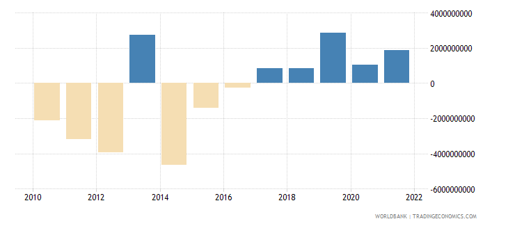 south africa net errors and omissions adjusted bop us dollar wb data