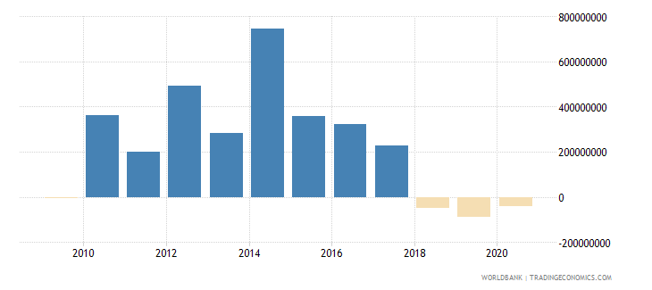 south africa net financial flows ibrd nfl us dollar wb data