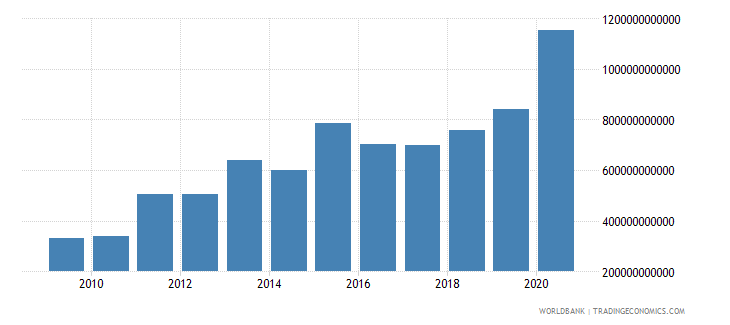 south africa net foreign assets current lcu wb data