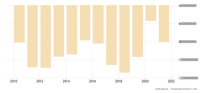 south africa net income bop us dollar wb data