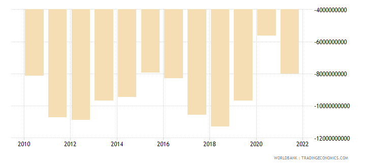 south africa net income from abroad us dollar wb data
