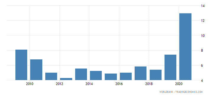 south africa net incurrence of liabilities total percent of gdp wb data