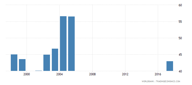 south africa net intake rate in grade 1 male percent of official school age population wb data