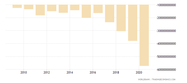 south africa net lending   net borrowing  current lcu wb data