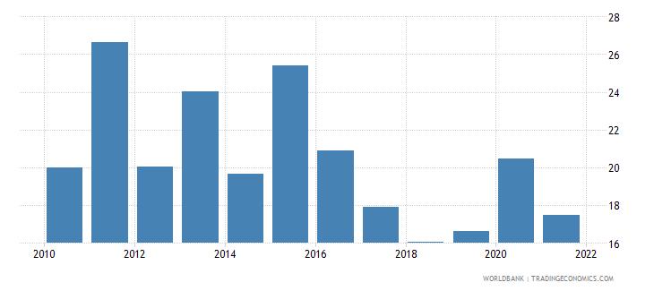 south africa net oda received per capita us dollar wb data